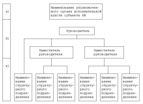 Схема органов власти субъектов рф фото 830