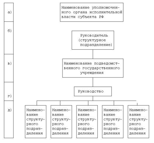 Схема органов власти субъектов рф фото 1