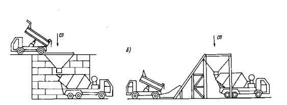 Приготовление и транспортировка бетонных смесей бетон мегалит