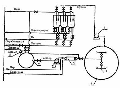 Схема резервуаров азс
