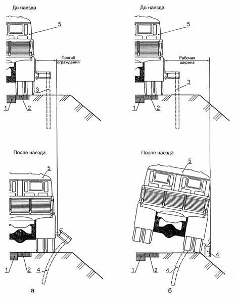Правила установки барьерного ограждения — Правовые вопросы и ответы