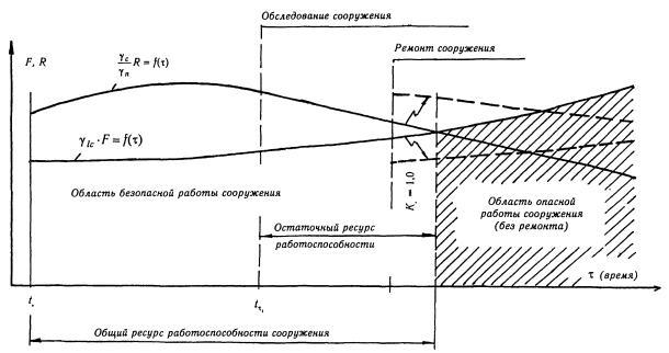 руководство по проектированию бетонных и железобетонных конструкций гидротехнических сооружений - фото 7