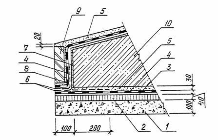 Гидроизоляция цементным раствором марки забор под бетон