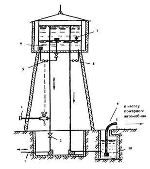 Водонапорная башня приспособленная для заправки пожарной мошины