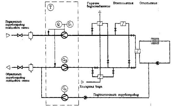 Схема узла учета с теплообменником Пластины теплообменника Теплохит ТИ 337 Азов
