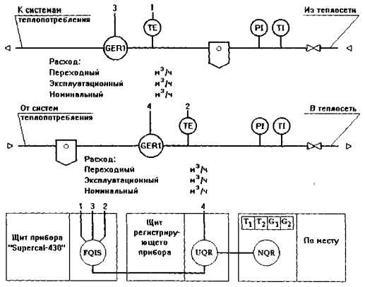 Схема учета отопления