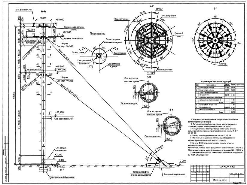 Конструкторская документация: основные сведения и требования ескд.