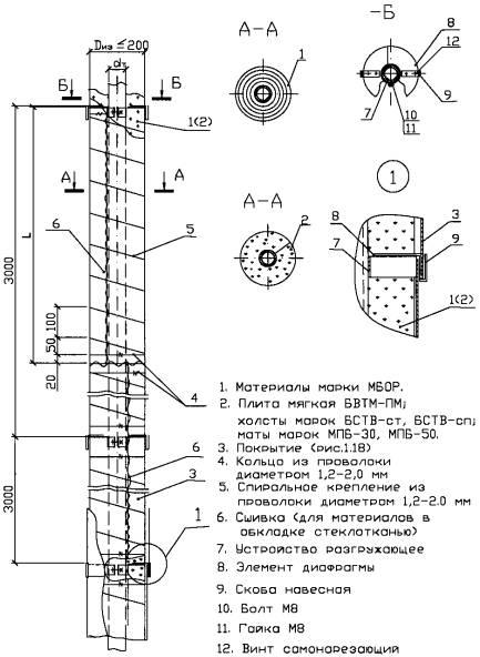 Шумоизоляция стен акустика