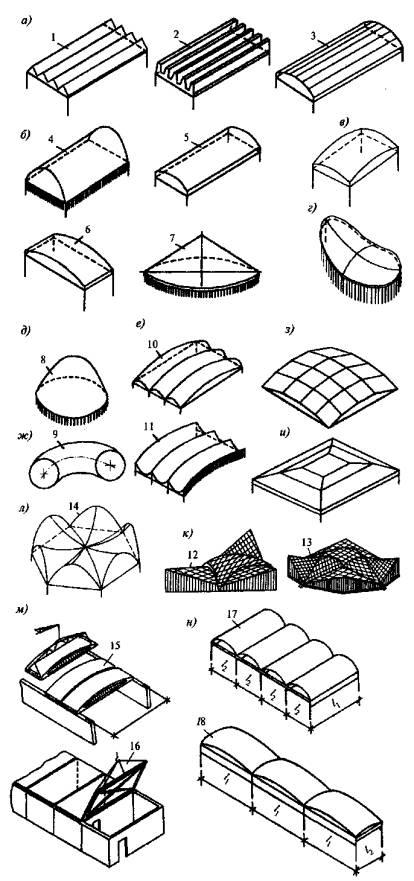 Инструкция по проектированию длинных цилиндрических оболочек