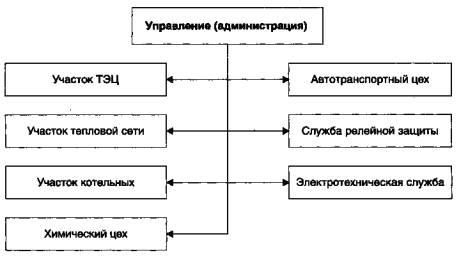 План-график производственного контроля на предприятиях общественного питания