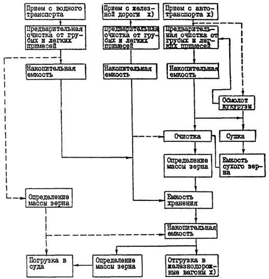 нормы технологического проектирования хлебоприемных предприятий и элеваторов