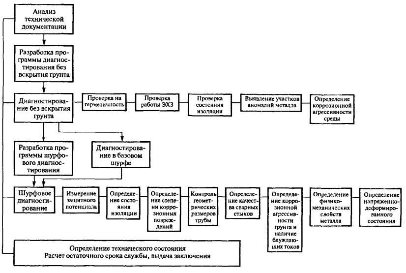 Инструкция по диагностике подземных полиэтиленовых трубопроводов