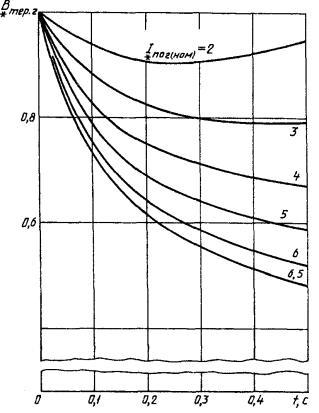 Чем отличаются термическая стойкость от невозгораемости